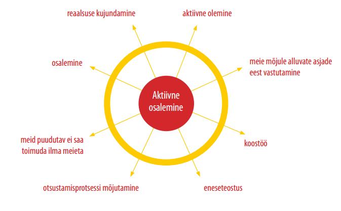 aktiivne_osalemine
