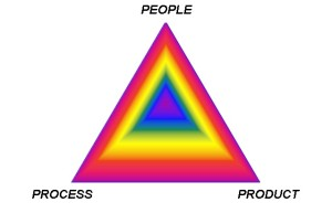 People_Process_Product_Image